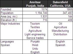 Comparison of Amritsar and Bakersfield (sources: wikipedia.org, amritsarcorp.com)