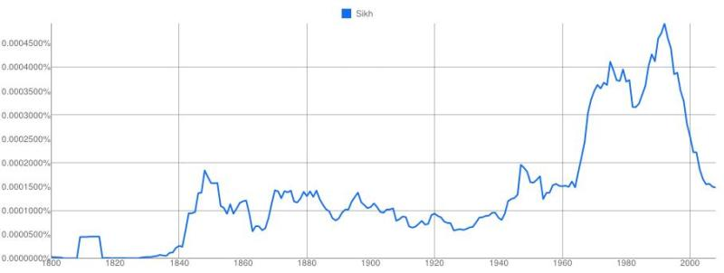 """Google Ngram of the use of """"Sikh"""" in English Fiction"""