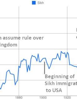 "Google Ngram of ""Sikh"" in books published in America"