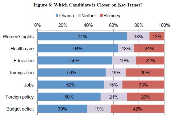AAPI preference of candidate by issue (source: NAAS Survey)