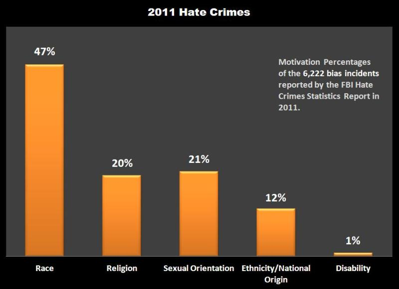 The 2011 FBI Hate Crimes Statistics Report provides data about the 6,222 incidents reported to the database in 2011. (source: FBI Hate Crimes Statistics 2011)