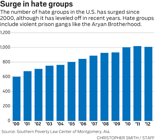 Surge in Hate Groups (source: Dayton Daily News)