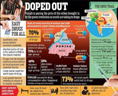 Graphic describing the drug epidemic in Punjab. (Source: @SinghLions)