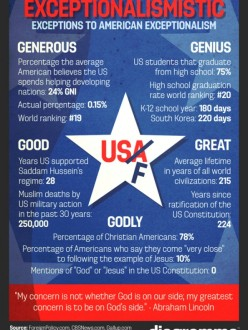The discrepancy between perception and reality as it pertains to what makes America exceptional. (Source: Visual.ly)