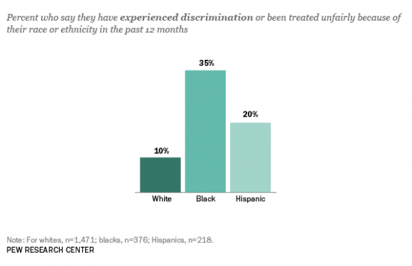"""Fully 35% of African Americans say they have personally experienced discrimination or been treated unfairly because of their race over the past year. Blacks who say this are less likely than other blacks to say ""a lot"" of progress has been made toward racial equality."" (Source: Pew Forum)"