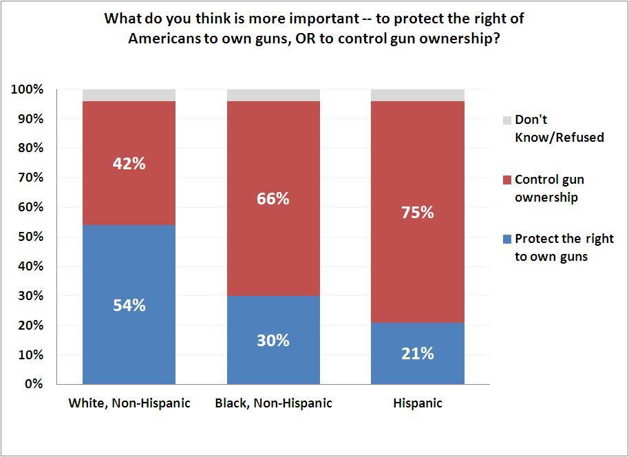 racism linked with gun ownership among us whites