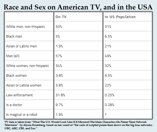 Comparison of demographics protrayed on American scripted television on the big four networks versus actual population demographics. (Source: Alas! A Blog)