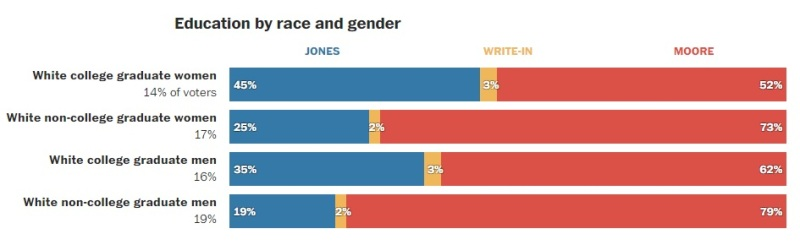 Roy Moore won among whites in Alabama, particularly non-college educated. (Source: The Washington Post, December 13, 2017).